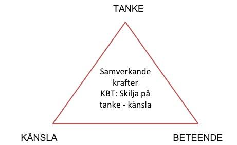 Triangel-tanke-känsla-beteende